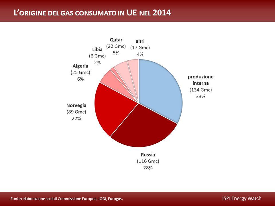 ISPI Energy Watch L' ORIGINE DEL GAS CONSUMATO IN UE NEL 2014 Fonte: elaborazione su dati Commissione Europea, JODI, Eurogas.