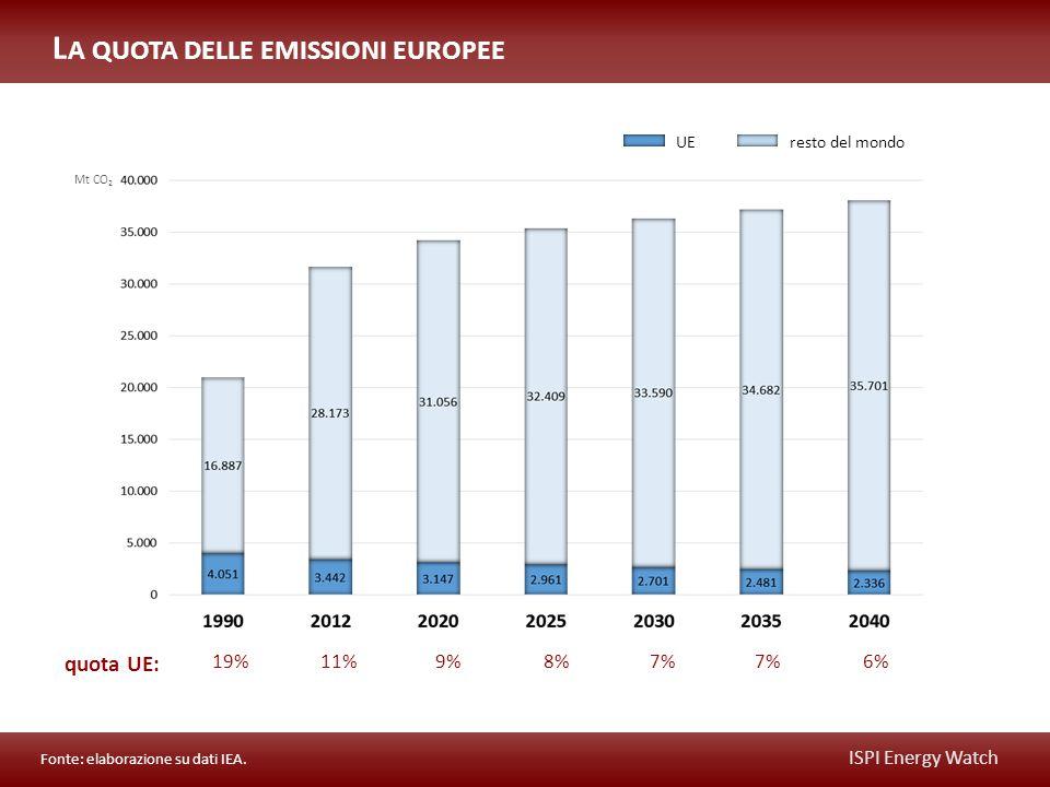 Fonte: elaborazione su dati IEA.