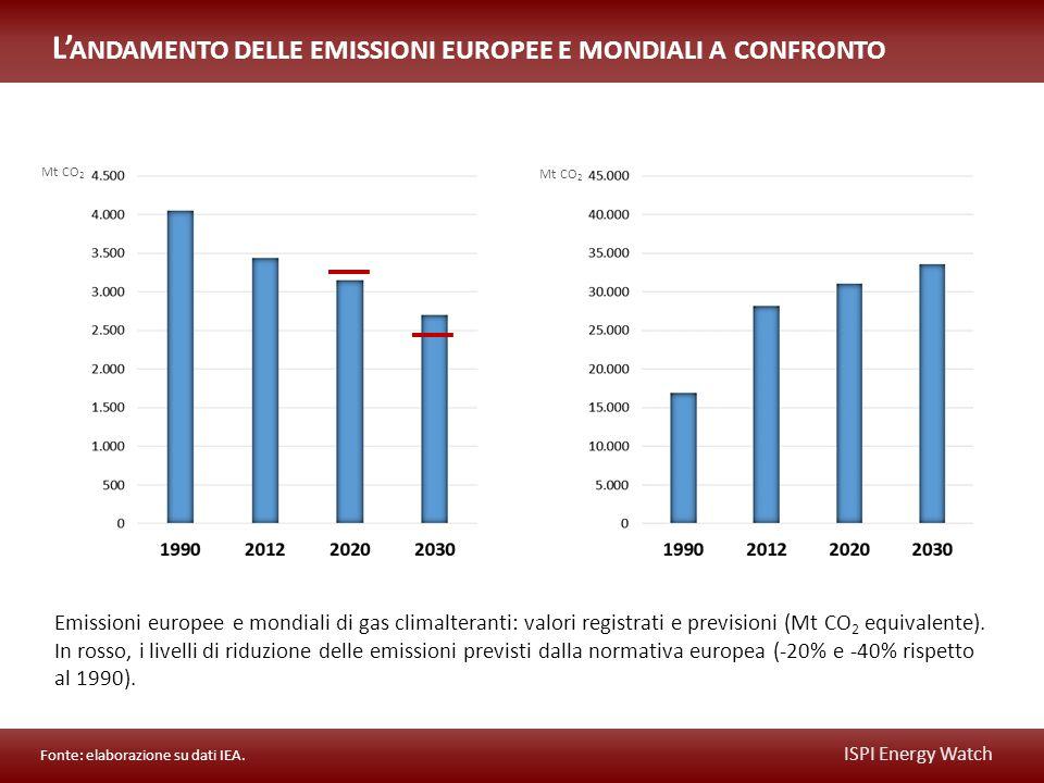 ISPI Energy Watch Emissioni europee e mondiali di gas climalteranti: valori registrati e previsioni (Mt CO 2 equivalente).
