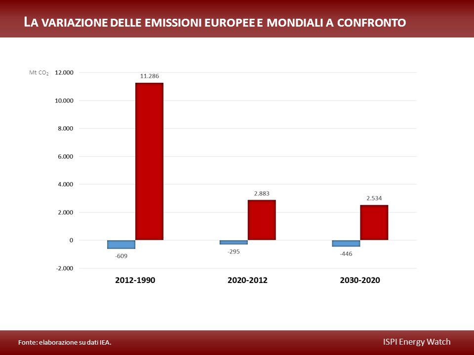 ISPI Energy Watch Mt CO 2 L A VARIAZIONE DELLE EMISSIONI EUROPEE E MONDIALI A CONFRONTO Fonte: elaborazione su dati IEA.