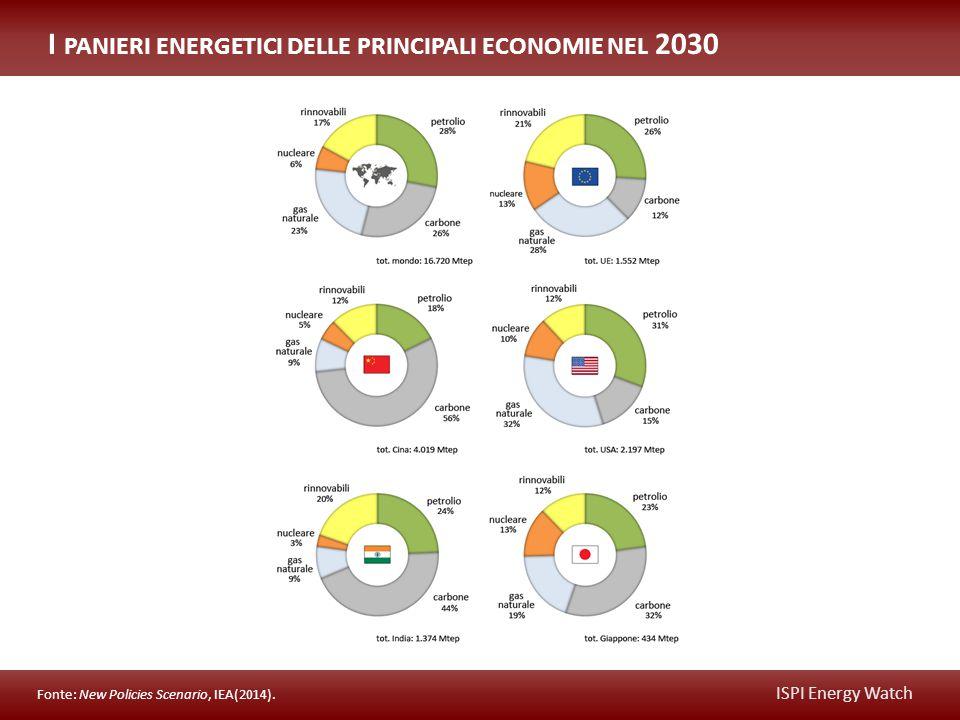 ISPI Energy Watch L' EVOLUZIONE DELL ' INTENSITÀ ENERGETICA DELLE PRINCIPALI ECONOMIE tep/ mln USD In tep/mln USD costanti del 2013 – Fonte: New Policies Scenario, IEA(2014).
