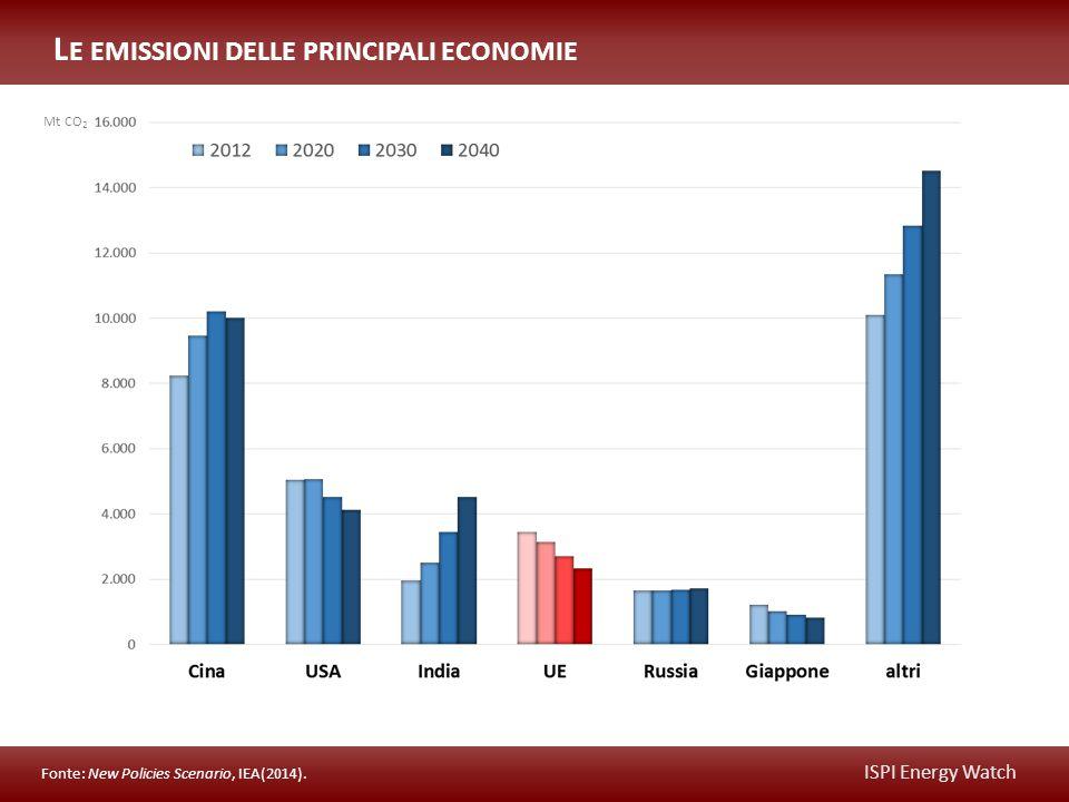 ISPI Energy Watch L E EMISSIONI DELLE PRINCIPALI ECONOMIE Fonte: New Policies Scenario, IEA(2014).