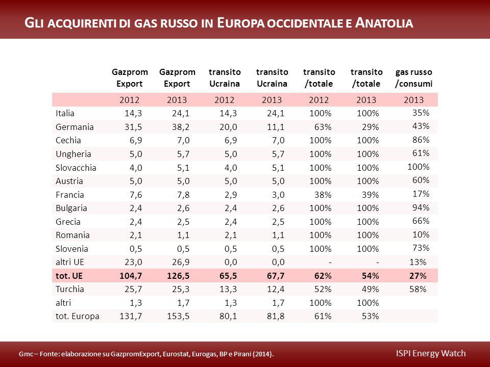 ISPI Energy Watch Gazprom Export transito Ucraina transito /totale gas russo /consumi 201220132012201320122013 Italia14,324,114,324,1100% 35% Germania31,538,220,011,163%29% 43% Cechia6,97,06,97,0100% 86% Ungheria5,05,75,05,7100% 61% Slovacchia4,05,14,05,1100% Austria5,0 100% 60% Francia7,67,82,93,038%39% 17% Bulgaria2,42,62,42,6100% 94% Grecia2,42,52,42,5100% 66% Romania2,11,12,11,1100% 10% Slovenia0,5 100% 73% altri UE23,026,90,0 --13% tot.