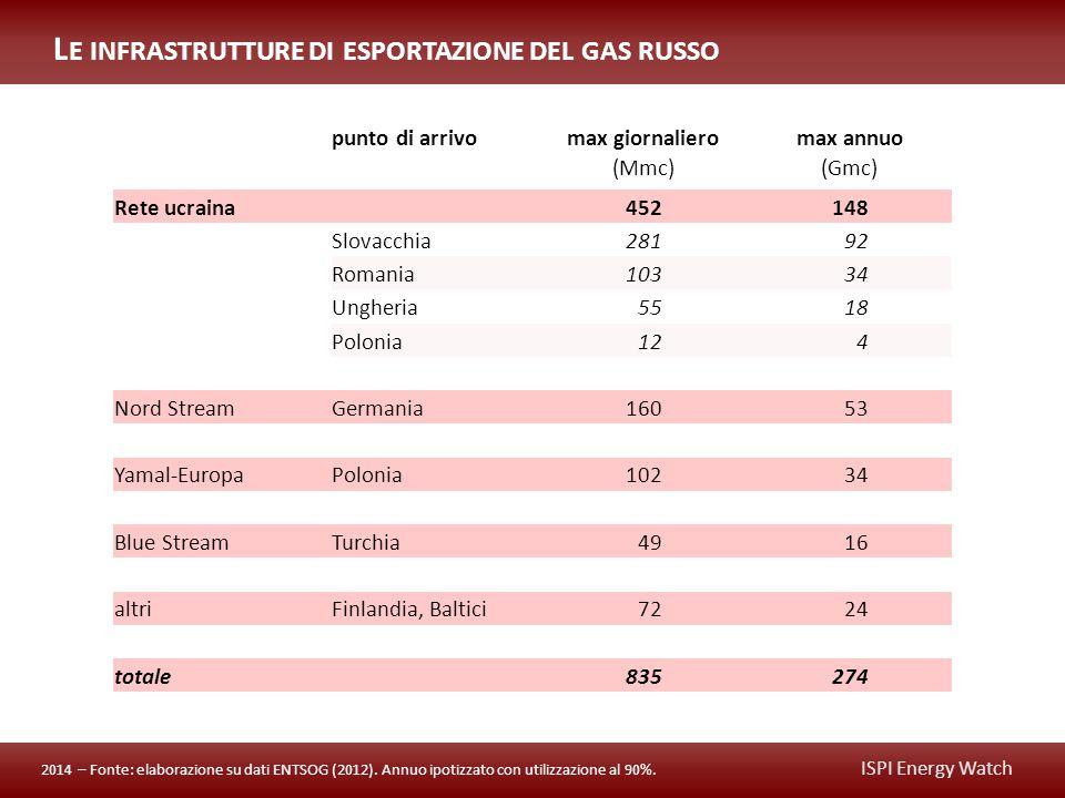 ISPI Energy Watch punto di arrivomax giornalieromax annuo (Mmc)(Gmc) Rete ucraina 452148 Slovacchia 28192 Romania 10334 Ungheria 5518 Polonia 124 Nord StreamGermania 16053 Yamal-EuropaPolonia 10234 Blue StreamTurchia 4916 altriFinlandia, Baltici 7224 totale 835274 L E INFRASTRUTTURE DI ESPORTAZIONE DEL GAS RUSSO 2014 – Fonte: elaborazione su dati ENTSOG (2012).