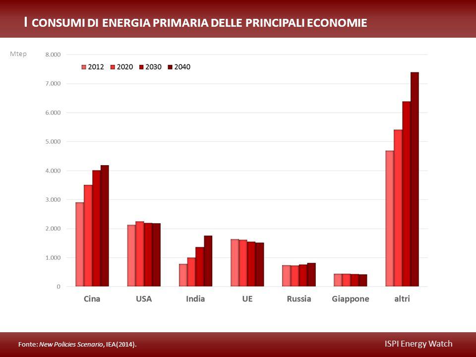 ISPI Energy Watch I CONSUMI DI ENERGIA PRIMARIA DELLE PRINCIPALI ECONOMIE Fonte: New Policies Scenario, IEA(2014).