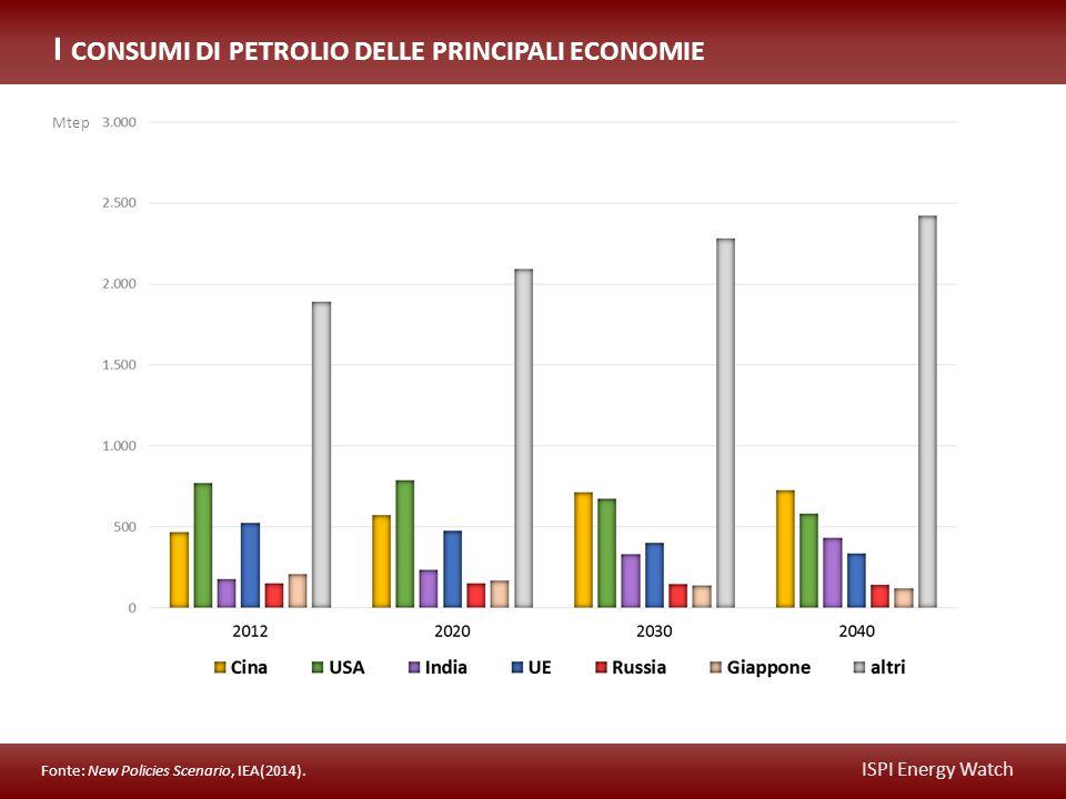 ISPI Energy Watch I CONSUMI DI PETROLIO DELLE PRINCIPALI ECONOMIE Fonte: New Policies Scenario, IEA(2014).