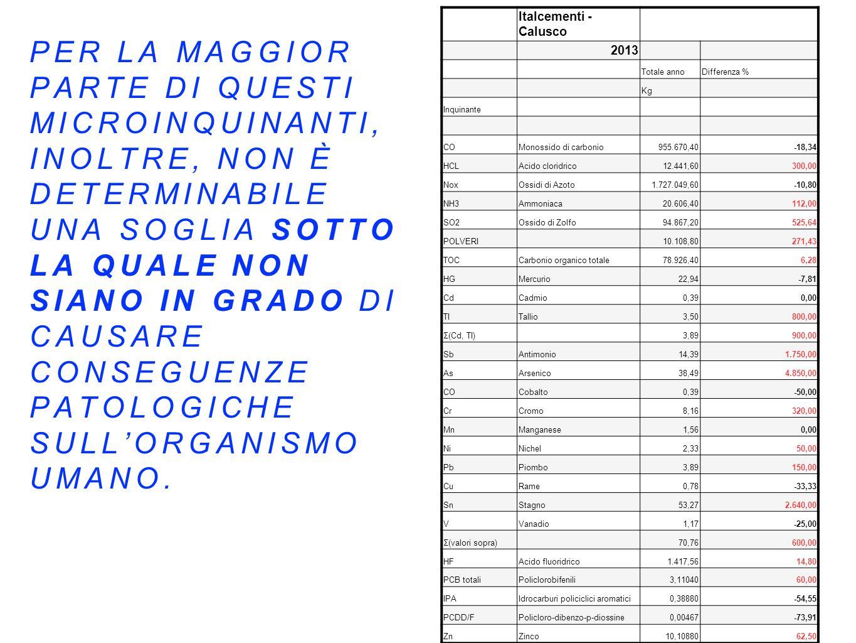 Italcementi - Calusco 2013 Totale annoDifferenza % Kg Inquinante COMonossido di carbonio955.670,40-18,34 HCLAcido cloridrico12.441,60300,00 NoxOssidi