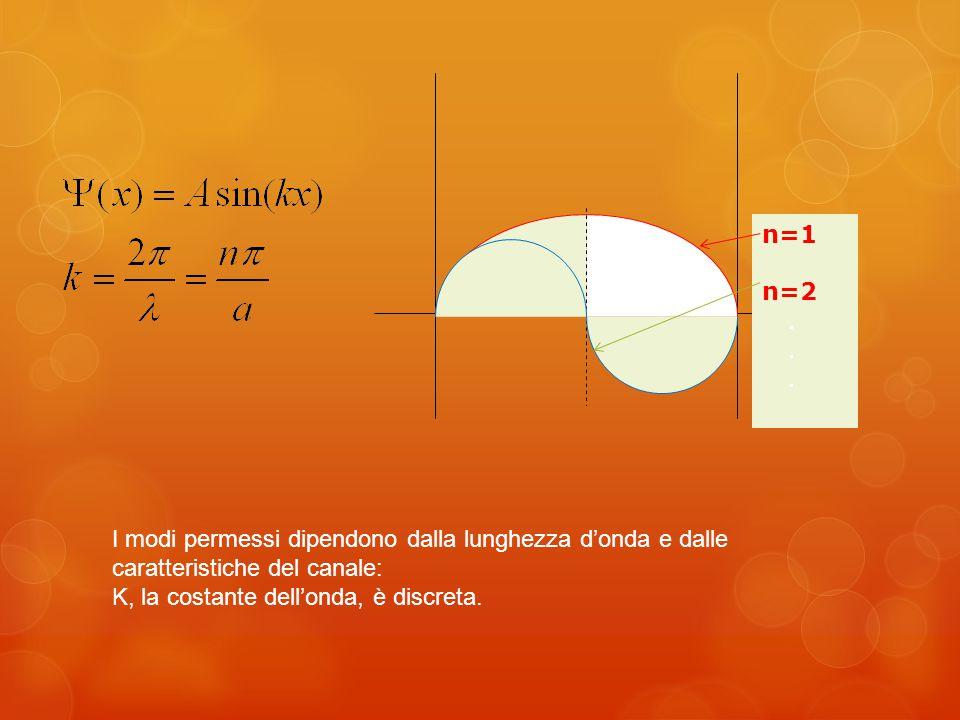 n=1 n=2.