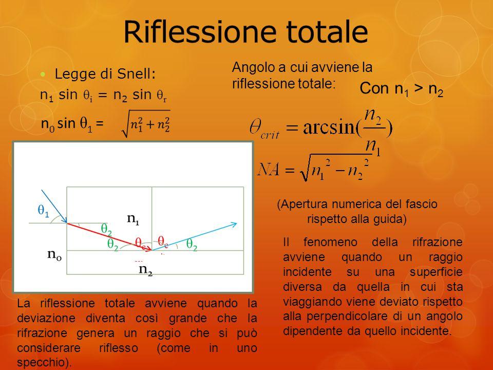 Legge di Snell: n 1 sin θ i = n 2 sin θ r n 0 sin θ 1 = Angolo a cui avviene la riflessione totale: Con n 1 > n 2 (Apertura numerica del fascio rispetto alla guida) Il fenomeno della rifrazione avviene quando un raggio incidente su una superficie diversa da quella in cui sta viaggiando viene deviato rispetto alla perpendicolare di un angolo dipendente da quello incidente.