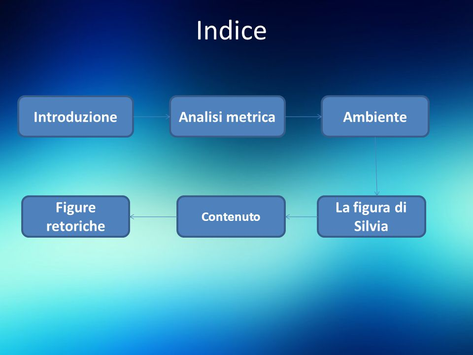 Indice IntroduzioneAnalisi metricaAmbiente La figura di Silvia Contenuto Figure retoriche