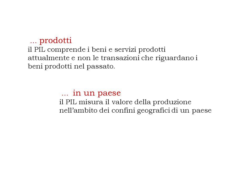 … prodotti il PIL comprende i beni e servizi prodotti attualmente e non le transazioni che riguardano i beni prodotti nel passato.