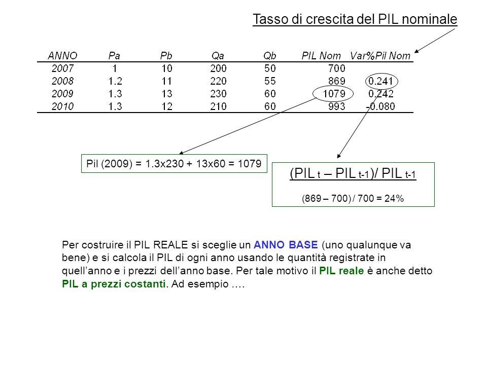 (PIL t – PIL t-1 )/ PIL t-1 (869 – 700) / 700 = 24% Pil (2009) = 1.3x230 + 13x60 = 1079 Tasso di crescita del PIL nominale Per costruire il PIL REALE si sceglie un ANNO BASE (uno qualunque va bene) e si calcola il PIL di ogni anno usando le quantità registrate in quell'anno e i prezzi dell'anno base.