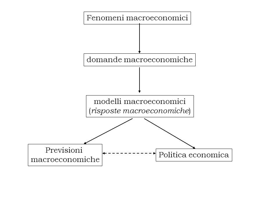 Fenomeni macroeconomici domande macroeconomiche modelli macroeconomici ( risposte macroeconomiche ) Previsioni macroeconomiche Politica economica