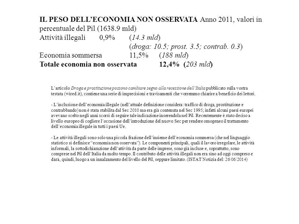 IL PESO DELL'ECONOMIA NON OSSERVATA Anno 2011, valori in percentuale del Pil (1638.9 mld) Attività illegali 0,9% (14.3 mld) (droga: 10.5; prost.