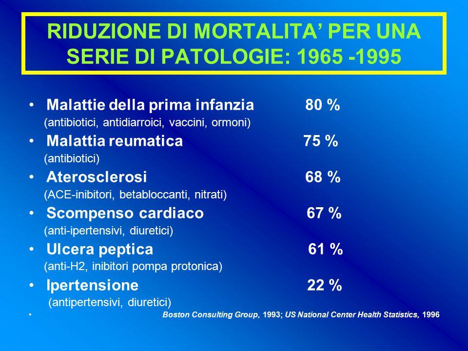 RIDUZIONE DI MORTALITA' PER UNA SERIE DI PATOLOGIE: 1965 -1995 Malattie della prima infanzia 80 % (antibiotici, antidiarroici, vaccini, ormoni) Malattia reumatica 75 % (antibiotici) Aterosclerosi 68 % (ACE-inibitori, betabloccanti, nitrati) Scompenso cardiaco 67 % (anti-ipertensivi, diuretici) Ulcera peptica 61 % (anti-H2, inibitori pompa protonica) Ipertensione 22 % (antipertensivi, diuretici) Boston Consulting Group, 1993; US National Center Health Statistics, 1996