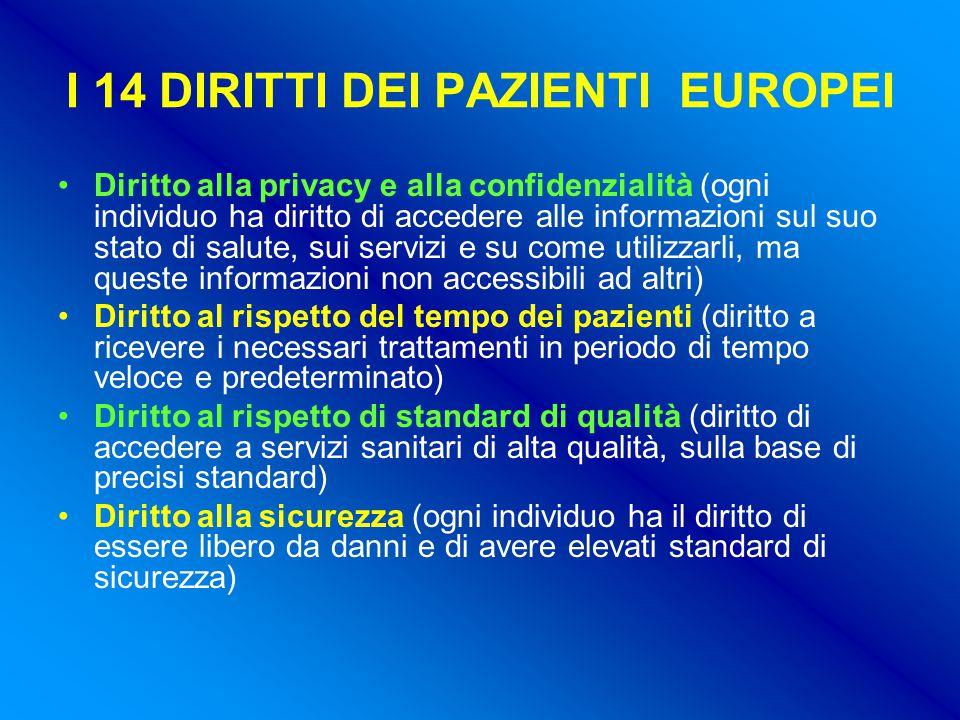 I 14 DIRITTI DEI PAZIENTI EUROPEI Diritto alla privacy e alla confidenzialità (ogni individuo ha diritto di accedere alle informazioni sul suo stato di salute, sui servizi e su come utilizzarli, ma queste informazioni non accessibili ad altri) Diritto al rispetto del tempo dei pazienti (diritto a ricevere i necessari trattamenti in periodo di tempo veloce e predeterminato) Diritto al rispetto di standard di qualità (diritto di accedere a servizi sanitari di alta qualità, sulla base di precisi standard) Diritto alla sicurezza (ogni individuo ha il diritto di essere libero da danni e di avere elevati standard di sicurezza)