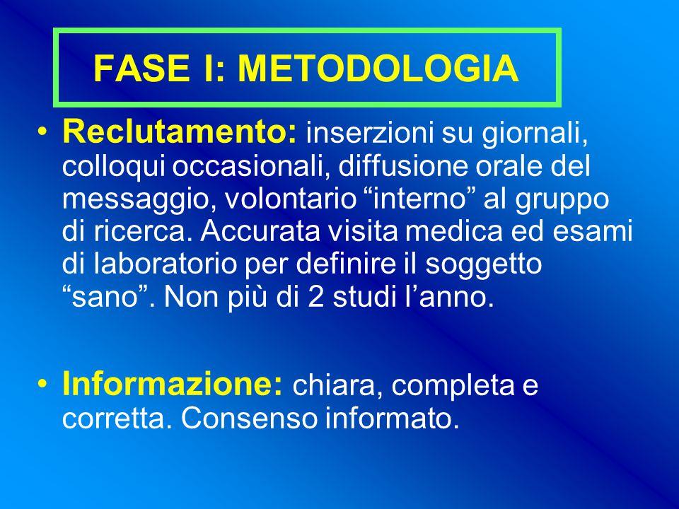 FASE I: METODOLOGIA Reclutamento: inserzioni su giornali, colloqui occasionali, diffusione orale del messaggio, volontario interno al gruppo di ricerca.