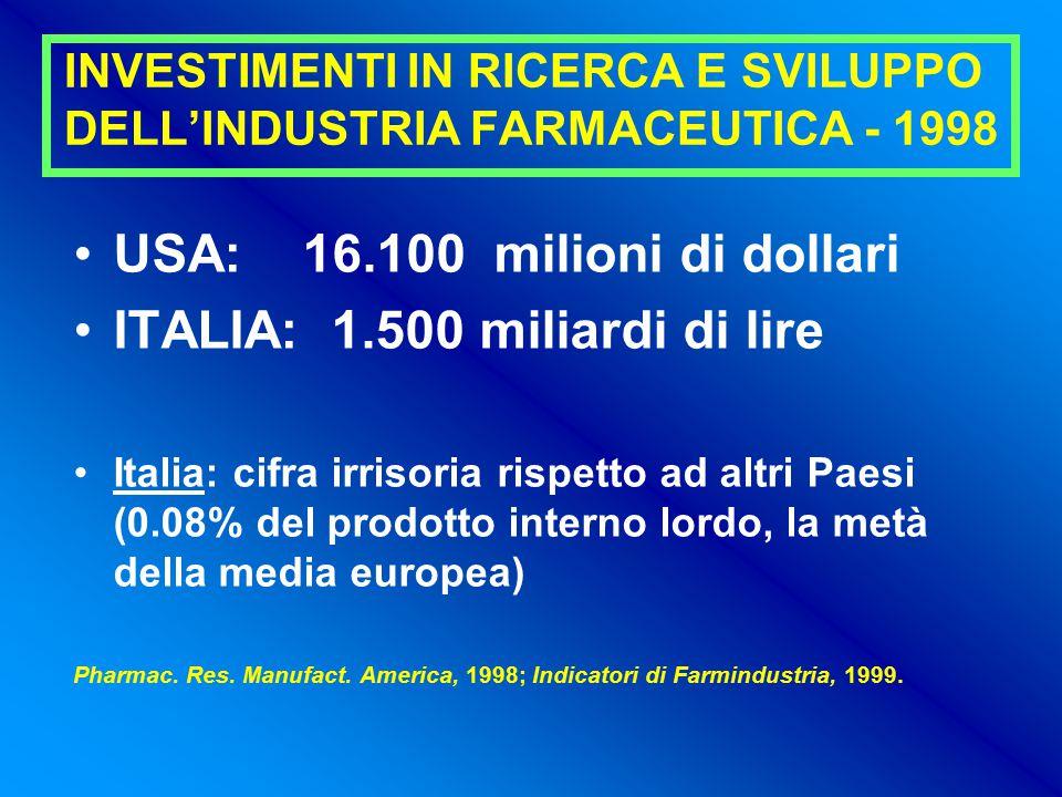INVESTIMENTI IN RICERCA E SVILUPPO DELL'INDUSTRIA FARMACEUTICA - 1998 USA: 16.100 milioni di dollari ITALIA: 1.500 miliardi di lire Italia: cifra irrisoria rispetto ad altri Paesi (0.08% del prodotto interno lordo, la metà della media europea) Pharmac.