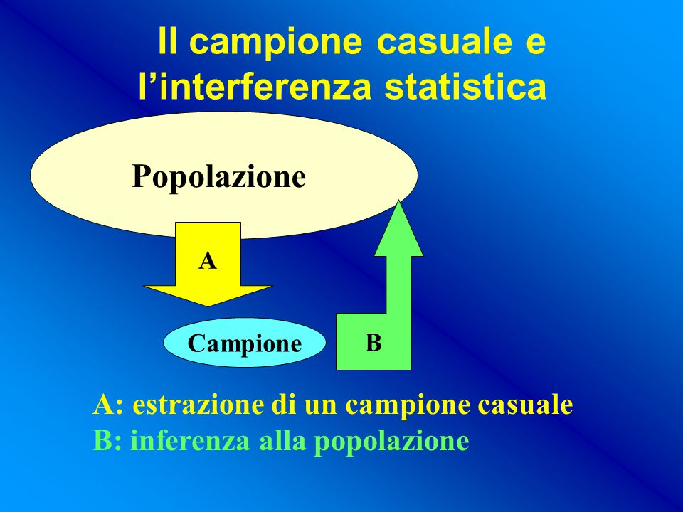 Il campione casuale e l'interferenza statistica Popolazione A Campione B A: estrazione di un campione casuale B: inferenza alla popolazione