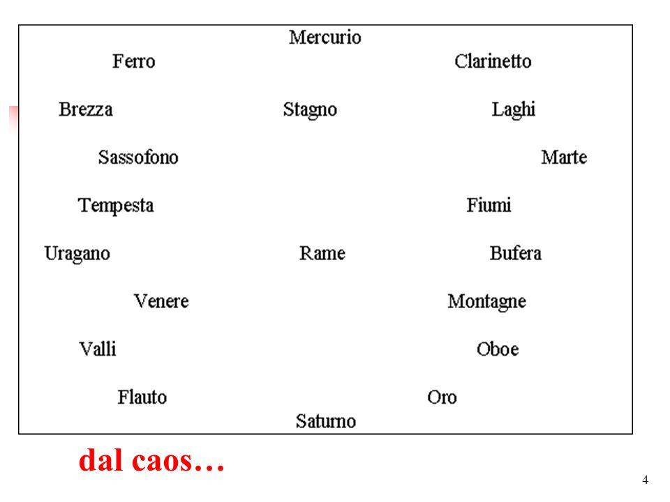 54 Incontro ISKO Italia Bologna, 20 aprile 2015 Michele Santoro I dintorni della classificazione Grazie per l'attenzione!