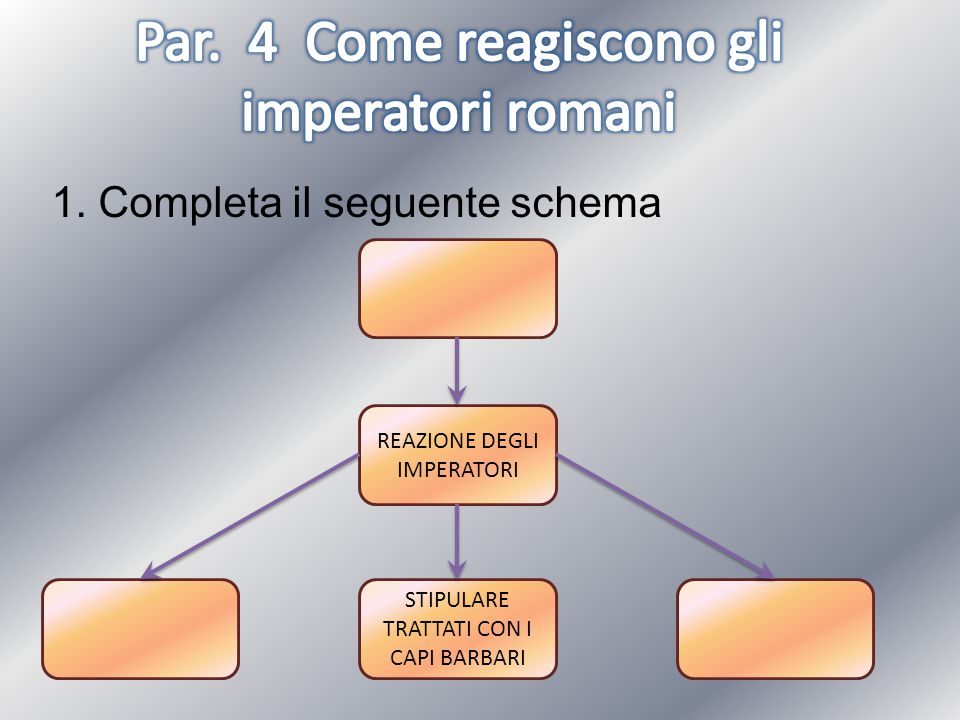 1. Completa il seguente schema REAZIONE DEGLI IMPERATORI STIPULARE TRATTATI CON I CAPI BARBARI