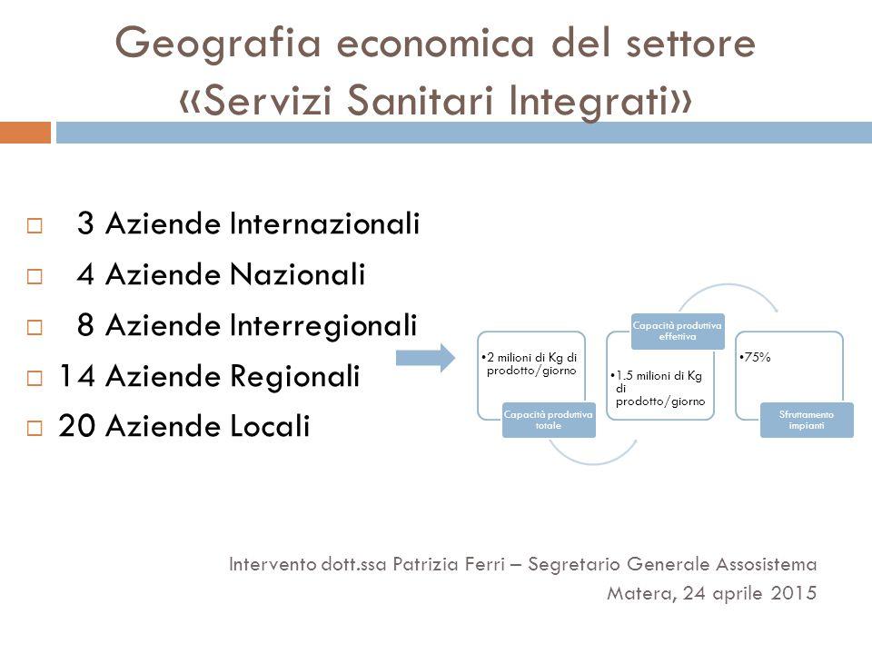 Geografia economica del settore «Servizi Sanitari Integrati»  3 Aziende Internazionali  4 Aziende Nazionali  8 Aziende Interregionali  14 Aziende