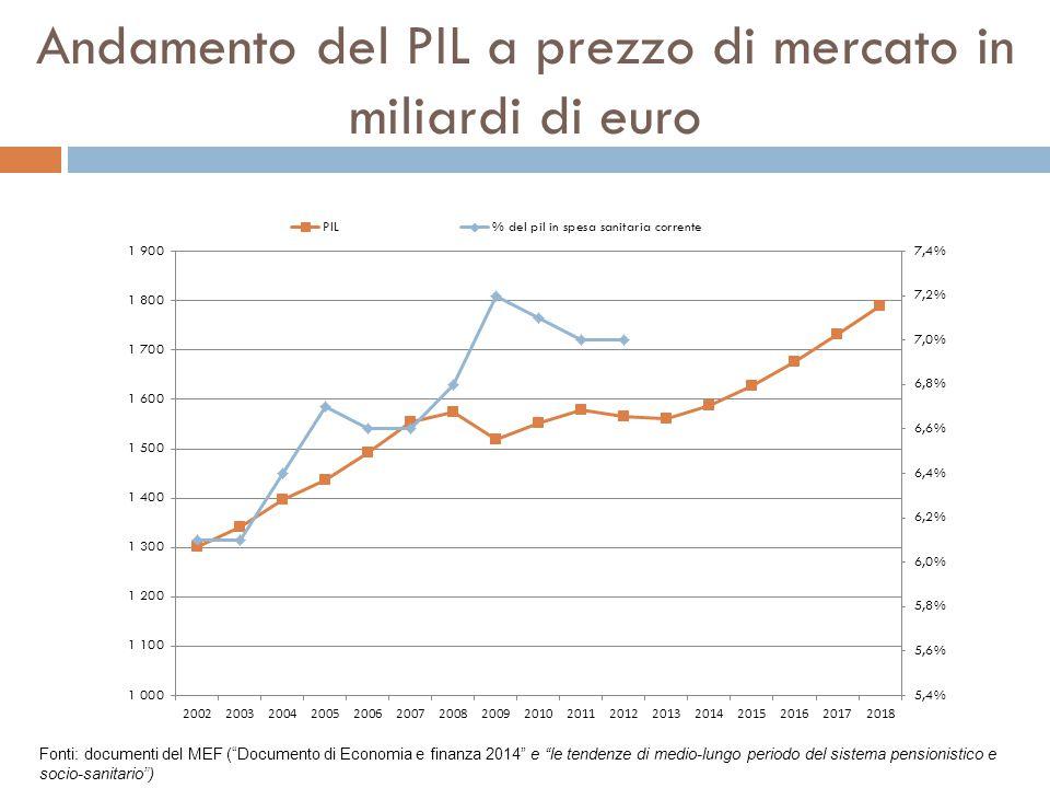 """Andamento del PIL a prezzo di mercato in miliardi di euro Fonti: documenti del MEF (""""Documento di Economia e finanza 2014"""" e """"le tendenze di medio-lun"""