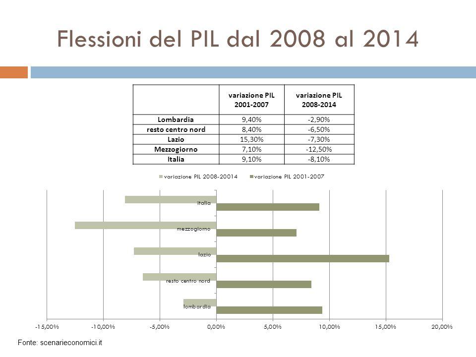 Flessioni del PIL dal 2008 al 2014 variazione PIL 2001-2007 variazione PIL 2008-2014 Lombardia9,40%-2,90% resto centro nord8,40%-6,50% Lazio15,30%-7,3