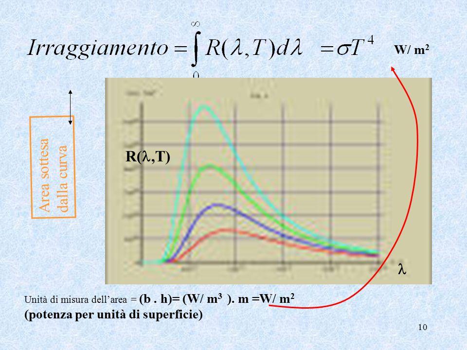 10 Area sottesa dalla curva R(,T) Unità di misura dell'area = (b.