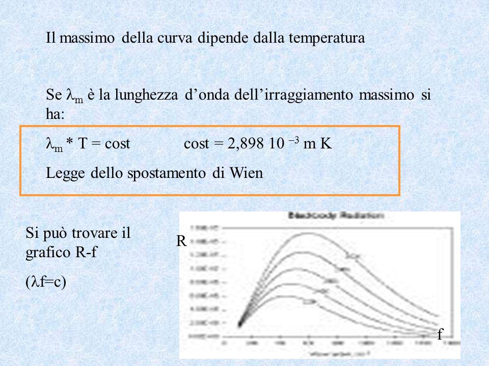 11 Il massimo della curva dipende dalla temperatura Se m è la lunghezza d'onda dell'irraggiamento massimo si ha: m * T = cost cost = 2,898 10 –3 m K Legge dello spostamento di Wien Si può trovare il grafico R-f ( f=c) f R