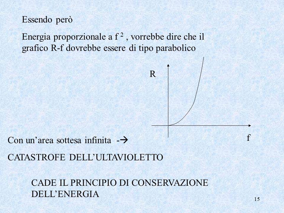 15 Essendo però Energia proporzionale a f 2, vorrebbe dire che il grafico R-f dovrebbe essere di tipo parabolico R f Con un'area sottesa infinita -  CATASTROFE DELL'ULTAVIOLETTO CADE IL PRINCIPIO DI CONSERVAZIONE DELL'ENERGIA