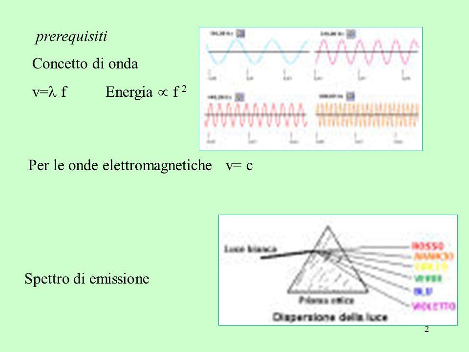 2 prerequisiti Concetto di onda v= f Energia  f 2 Spettro di emissione Per le onde elettromagnetiche v= c