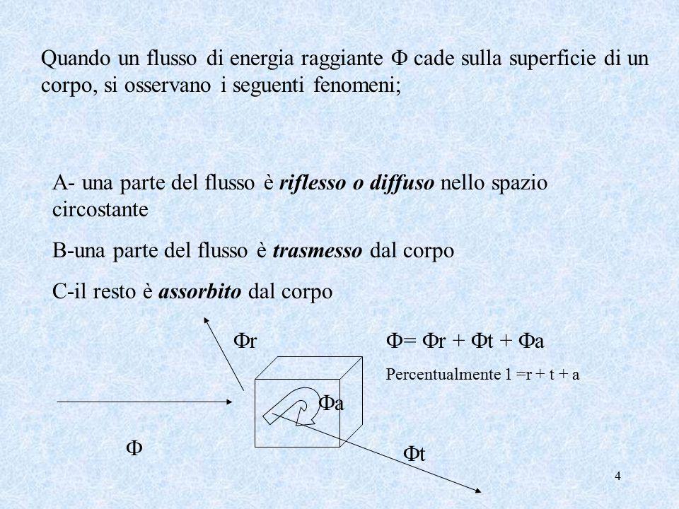 4 Quando un flusso di energia raggiante  cade sulla superficie di un corpo, si osservano i seguenti fenomeni; A- una parte del flusso è riflesso o diffuso nello spazio circostante B-una parte del flusso è trasmesso dal corpo C-il resto è assorbito dal corpo  rr tt aa  =  r +  t +  a Percentualmente 1 =r + t + a