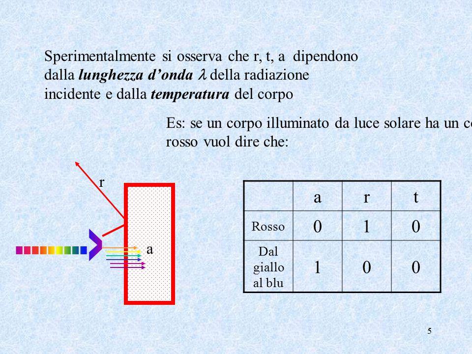 5 Sperimentalmente si osserva che r, t, a dipendono dalla lunghezza d'onda della radiazione incidente e dalla temperatura del corpo Es: se un corpo illuminato da luce solare ha un colore rosso vuol dire che: r a art Rosso 010 Dal giallo al blu 100