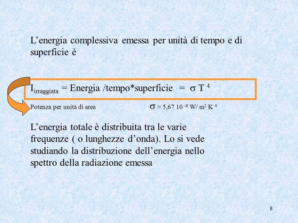 8 L'energia complessiva emessa per unità di tempo e di superficie è I irraggiata = Energia /tempo*superficie =  T 4 Potenza per unità di area  = 5,67 10 –8 W/ m 2 K 4 L'energia totale è distribuita tra le varie frequenze ( o lunghezze d'onda).