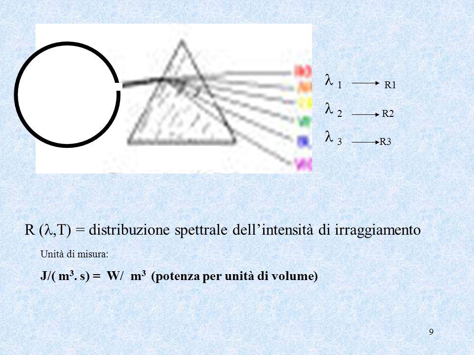 9 1 R1 2 R2 3 R3 R (,T) = distribuzione spettrale dell'intensità di irraggiamento Unità di misura: J/( m 3.