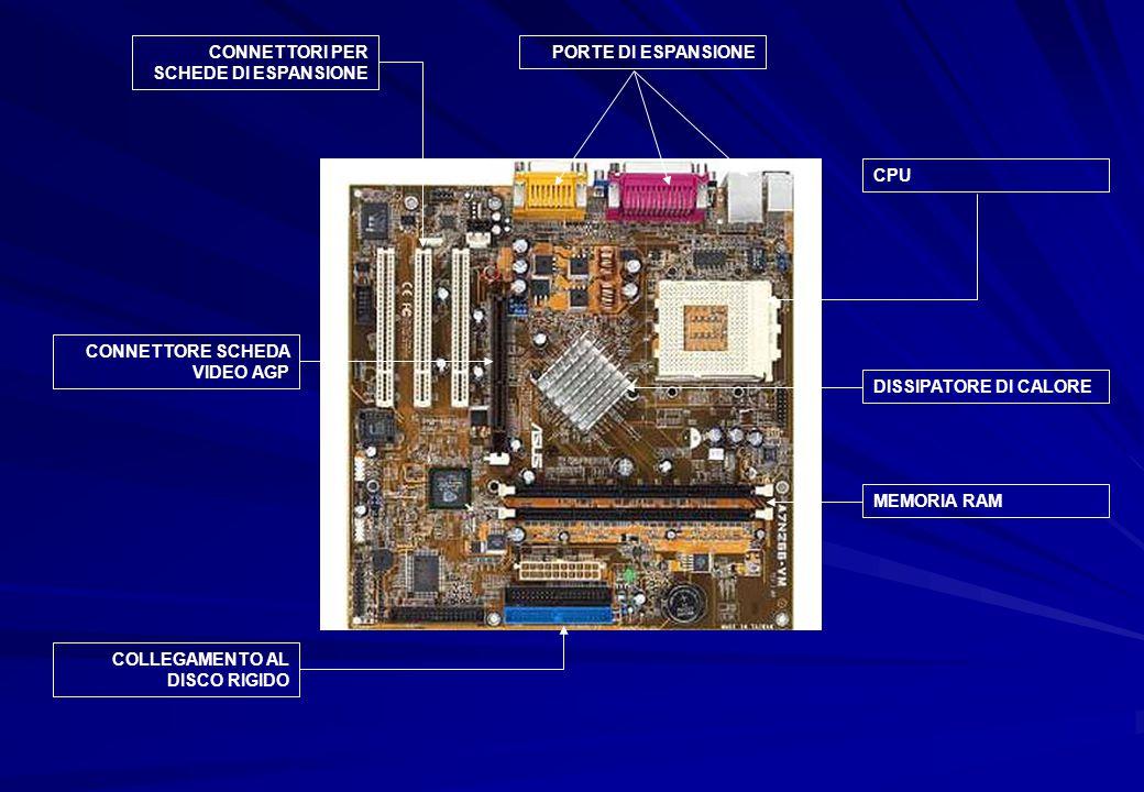 CONNETTORI PER SCHEDE DI ESPANSIONE PORTE DI ESPANSIONE CPU DISSIPATORE DI CALORE MEMORIA RAM CONNETTORE SCHEDA VIDEO AGP COLLEGAMENTO AL DISCO RIGIDO