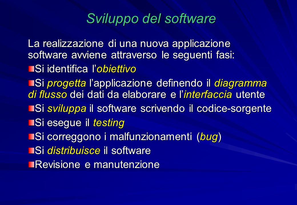 Sviluppo del software La realizzazione di una nuova applicazione software avviene attraverso le seguenti fasi: Si identifica l'obiettivo Si progetta l