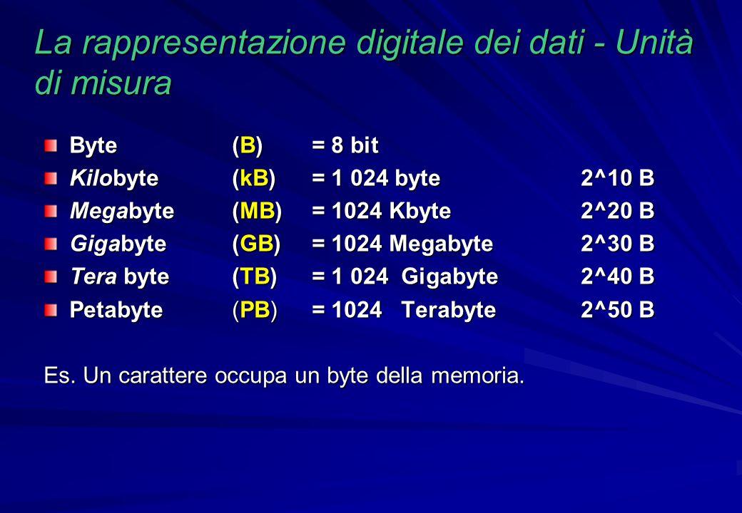 Esempio pratico Capienza 650 Mb = 0,63 GB Capienza 4488 = MB = 4,3 GBCapienza 16000 = MB = 15,25 GB FILM DIVX da 1,5 Gb = 1700 Mb OK