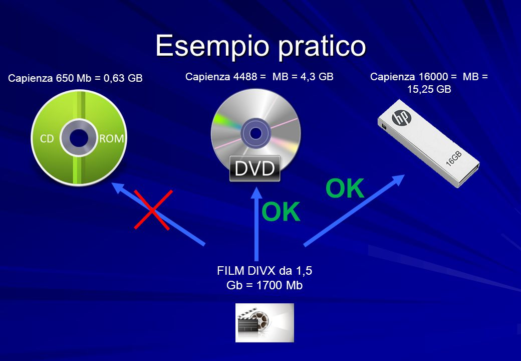 Dispositivi di Ingresso (input) Tastiera (inserimento caratteri) Mouse, trackball, touchpad, penna luminosa, joystick (puntamento, selezione e inserimento) Scanner (acquisizione immagini, OCR) Microfono, macchina fotografica digitale, telecamera, ecc