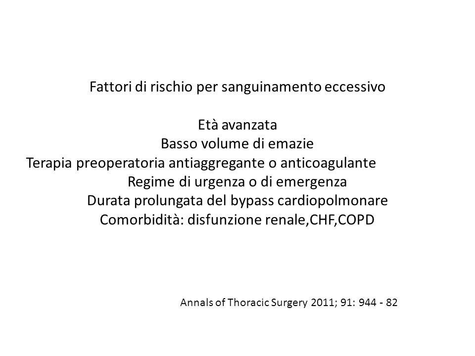 Fattori di rischio per sanguinamento eccessivo Età avanzata Basso volume di emazie Terapia preoperatoria antiaggregante o anticoagulante Regime di urg