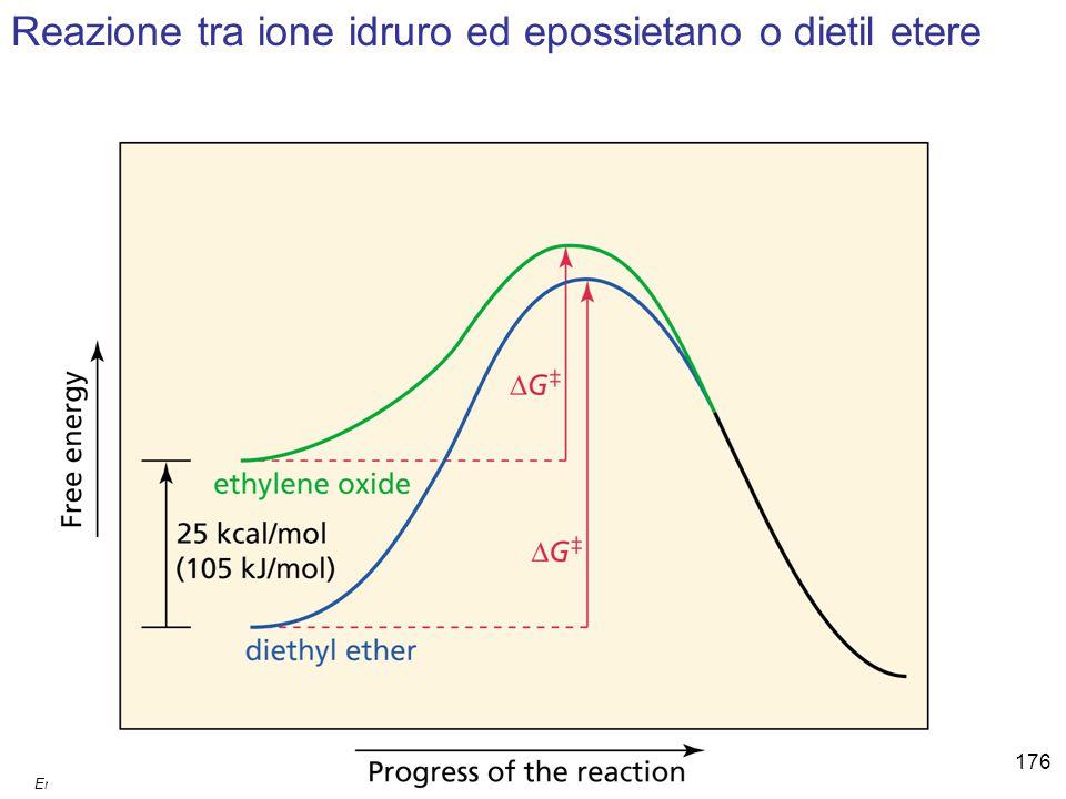 Emilio Tagliavini Chimica Organica TeCoRe - 2007/08 176 Reazione tra ione idruro ed epossietano o dietil etere