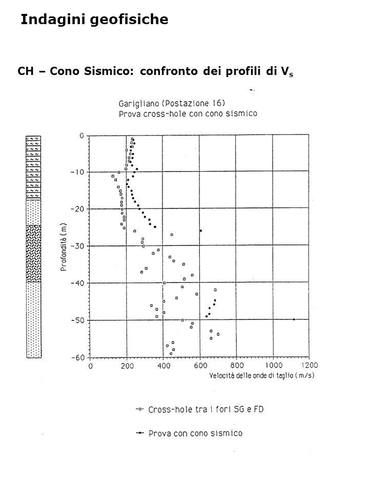 CH – Cono Sismico: confronto dei profili di V s Indagini geofisiche