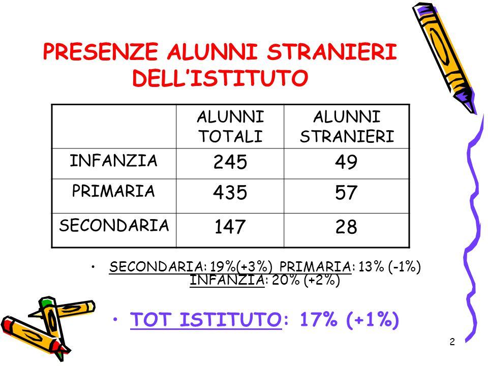 2 PRESENZE ALUNNI STRANIERI DELL'ISTITUTO SECONDARIA: 19%(+3%) PRIMARIA: 13% (-1%) INFANZIA: 20% (+2%) TOT ISTITUTO: 17% (+1%) ALUNNI TOTALI ALUNNI STRANIERI INFANZIA 24549 PRIMARIA 43557 SECONDARIA 14728