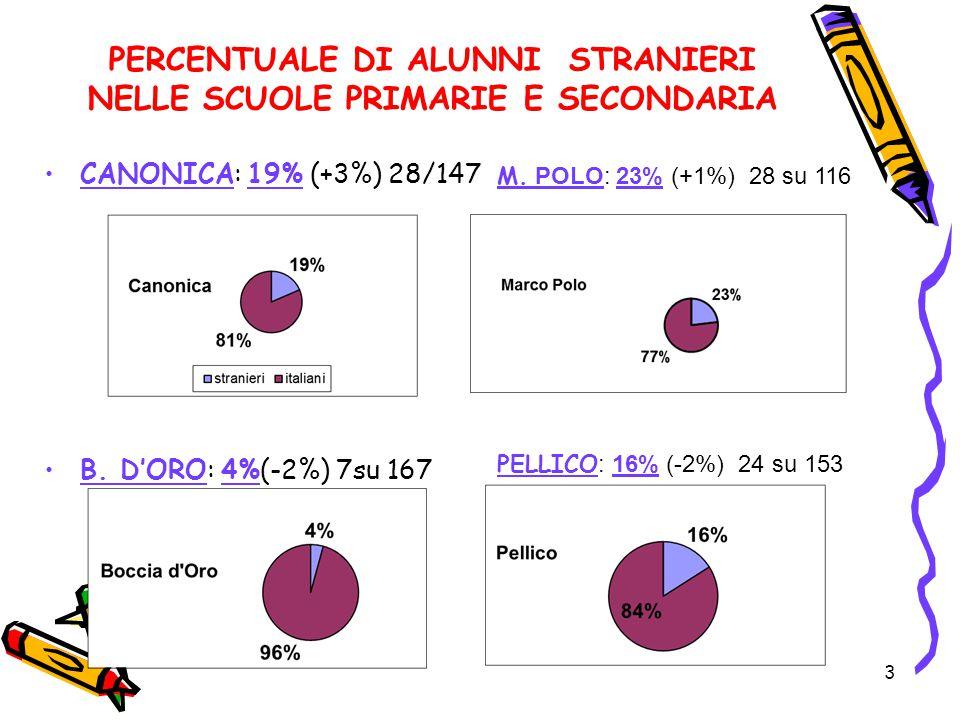 3 PERCENTUALE DI ALUNNI STRANIERI NELLE SCUOLE PRIMARIE E SECONDARIA CANONICA: 19% (+3%) 28/147 B. D'ORO: 4%(-2%) 7su 167 M. POLO: 23% (+1%) 28 su 116
