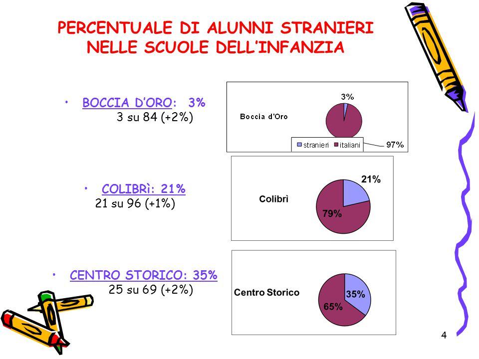 4 PERCENTUALE DI ALUNNI STRANIERI NELLE SCUOLE DELL'INFANZIA BOCCIA D'ORO: 3% 3 su 84 (+2%) COLIBRì: 21% 21 su 96 (+1%) CENTRO STORICO: 35% 25 su 69 (