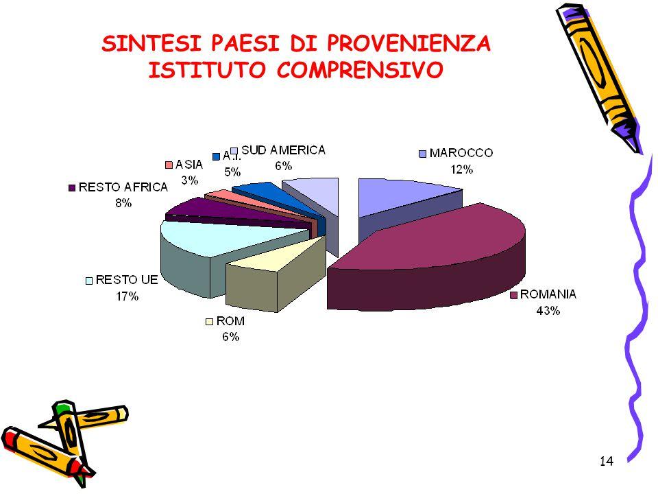 14 SINTESI PAESI DI PROVENIENZA ISTITUTO COMPRENSIVO