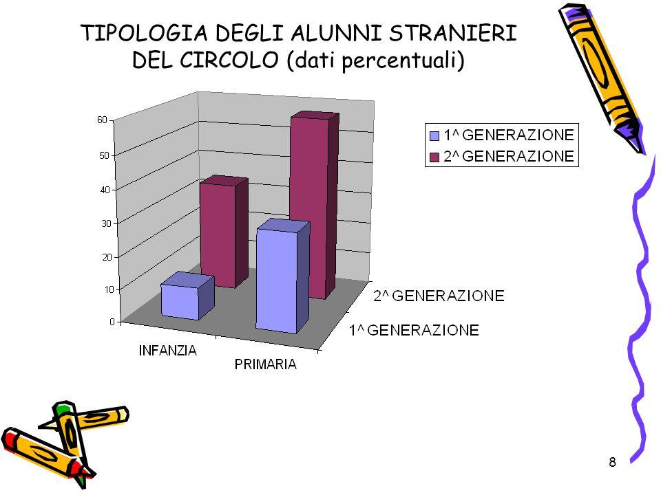 8 TIPOLOGIA DEGLI ALUNNI STRANIERI DEL CIRCOLO (dati percentuali)