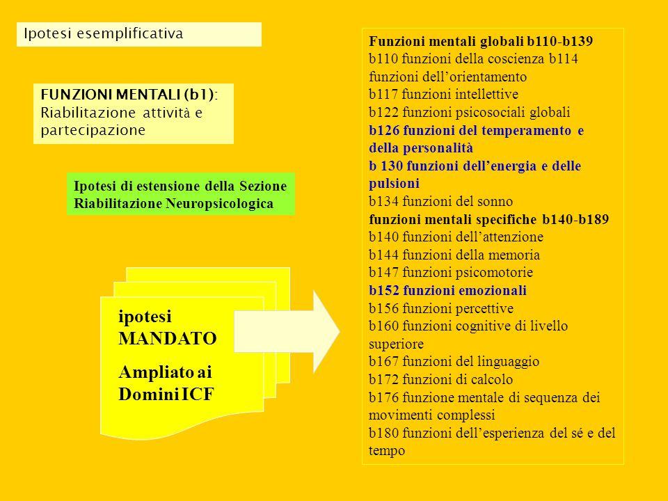 FUNZIONI MENTALI (b1): Riabilitazione attivit à e partecipazione Ipotesi di estensione della Sezione Riabilitazione Neuropsicologica Funzioni mentali