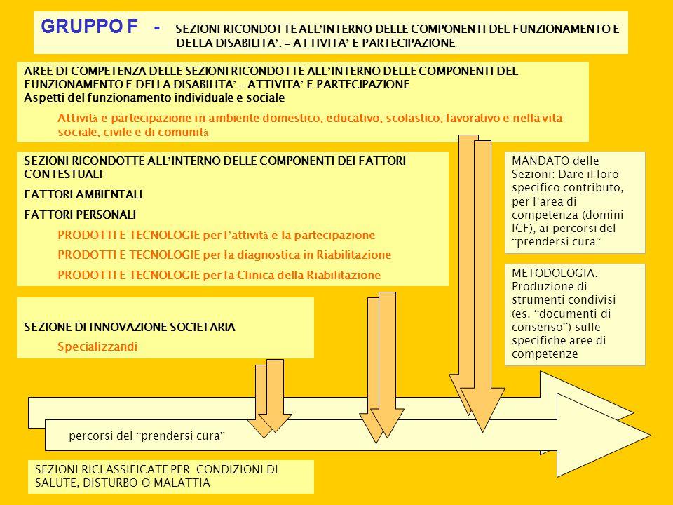 Ruolo e collocazione delle specialit à d ' organo e dell ' acuzie nei percorsi del prendersi cura percorsi del prendersi cura AREE DI COMPETENZA DELLE SPECIALITA ' D ' ORGANO STRUTTURE CORPOREE (e funzioni) D ' ORGANO Riabilitazione, attivit à e partecipazione FUNZIONI MENTALI, APPRENDIMENTO E APPLICAZIONE DELLE CONOSCENZE FUNZIONI SENSORIALI E DOLORE FUNZIONI DELLA VOCE E DELL ' ELOQUIO E COMUNICAZIONE FUNZIONI DEI SISTEMI CARDIOVASCOLARE, EMATOLOGICO, IMMUNOLOGICO E DELL ' APPARATO RESPIRATORIO FUNZIONI DELL ' APPARATO DIGERENTE E DEI SISTEMI METABOLICO ED ENDOCRINO FUNZIONI GENITOURINARIE E RIPRODUTTIVE FUNZIONI NEURO MUSCOLO SCHELETRICHE E CORRELATE AL MOVIMENTO FUNZIONI DELLA CUTE E STRUTTURE CORRELATE FUNZIONE: Danno il loro specifico contributo, per l ' area di competenza (domini ICF), ai percorsi del prendersi cura METODOLOGIA: Integrazione interdisciplinare delle competenze su percorsi complessi SEZIONI RICLASSIFICATE PER CONDIZIONI DI SALUTE, DISTURBO O MALATTIA